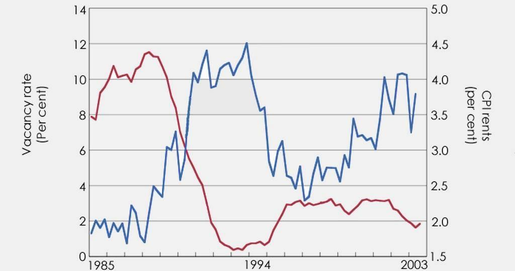 Graph etude analyse